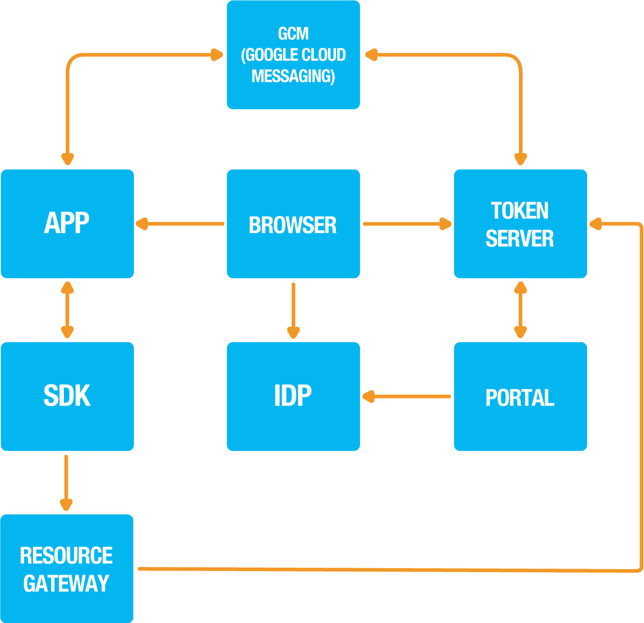 Reference guides | Onegini Android SDK documentation