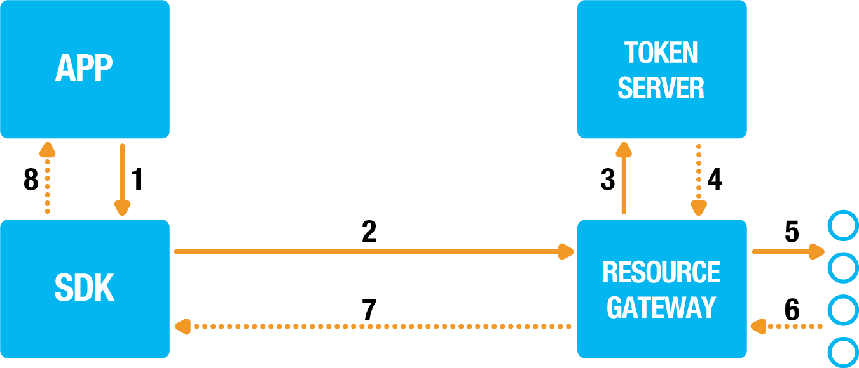 Performing resource calls   Onegini Android SDK documentation